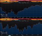 标普500指数的市值蒸发了2.138万亿美元