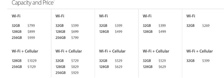 苹果将部分iPad容量提高了一倍 降低了iPad Pro的价格