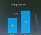 苹果内部幻灯片显示需要更大 更便宜的手机