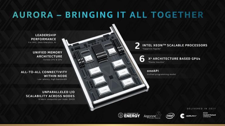 Aurora超级计算机计划于2021年在Argonne部署