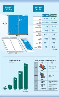 信息图详细说明了三星Galaxy Fold 2的功能及其主要竞争对手