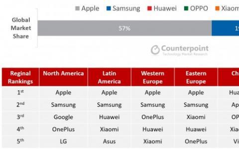旗舰智能手机出货量在第一季度下降了13% 苹果在5大畅销产品中占4个